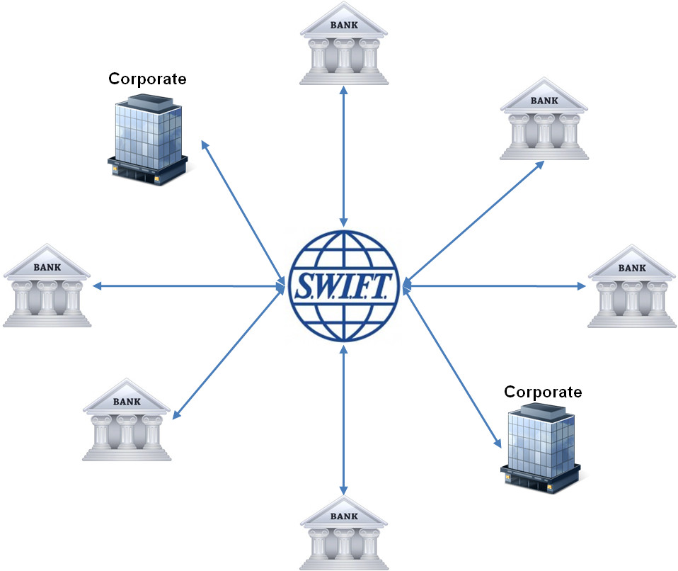 Banks-corporates-SWIFT